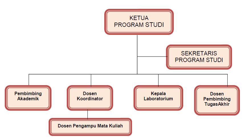 struktur organisasi si