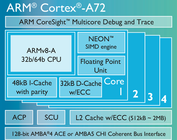 ARM-Cortex-A72-Desain-Chip-Ponsel-Siap-Hadir-Pada-Tahun-2016