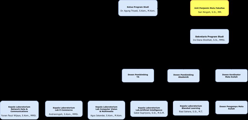 Bagan Struktur SI 2020_04